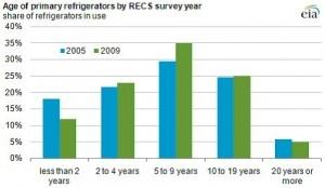 age of refrigerators