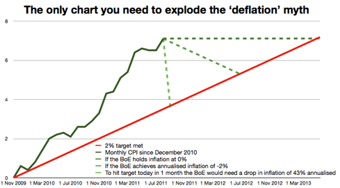 43 percent annualized will get the UK back where it should be