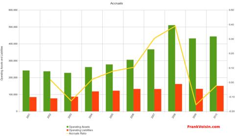 Orbotech Ltd - Accruals, 2001 - 2010