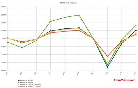 Orbotech Ltd - Historical Returns, 2001 - 2010