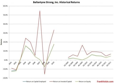 Ballantyne Strong, Inc - Historical Returns, 2001 - 2Q 2011