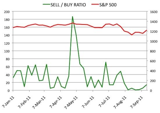 Insider Sell Buy Ratio September 16, 2011