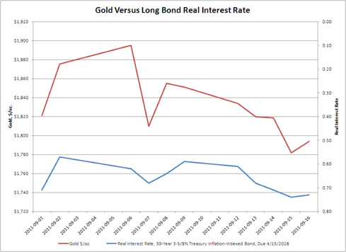 Gold versus Long Bond Real Interest Rate