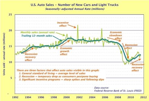 Auto sales in units