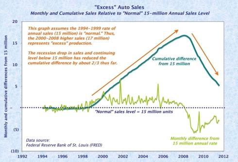Excess auto sales