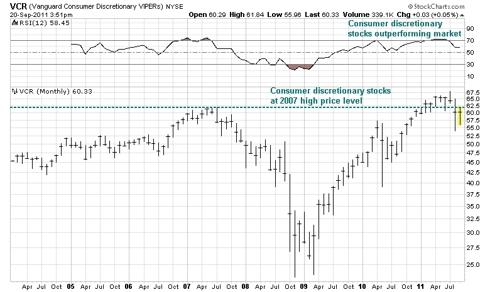 VCR stock graph