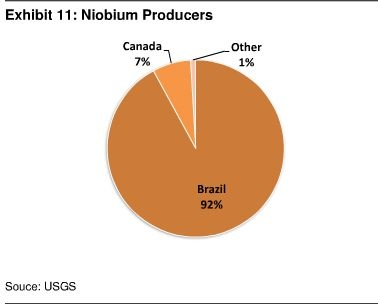 Nobium Global Production