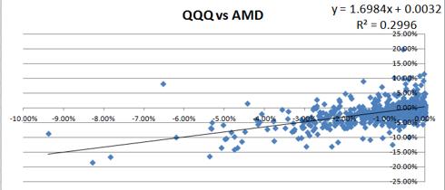 AMD Beta Down
