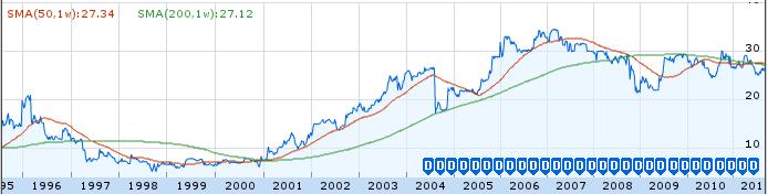 Utah Medical Products, Inc. - Dividends, 1995 - 2Q 2011
