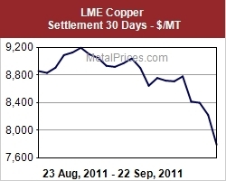 LME 30 day chart