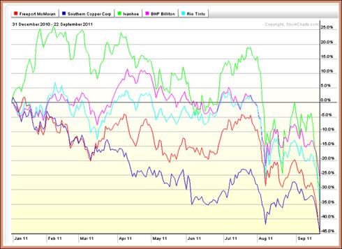 31 Dec 22 Sept chart 5 stocks