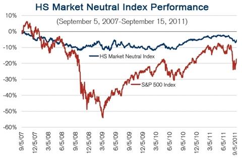 HS-market-neutral-index