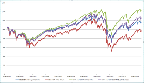 10 Year Covered Call vs Total Market Returns
