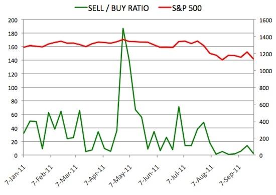 Insider Sell Buy Ratio September 23, 2011