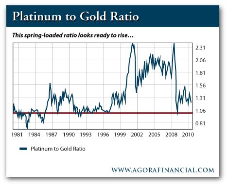 Platinum/Gold Ratio