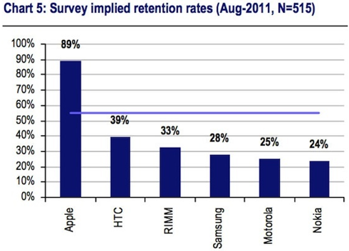 UBS Survey: % of Customers Staying with Current Manufacturer