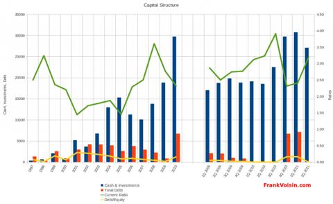 Gambling Partners International Corporation - Capital Structure, 1997 - 2Q 2011