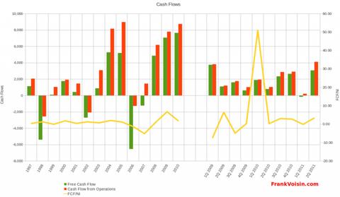 Gambling Partners International Corporation - Free Cash Flow, 1997 - 2Q 2011
