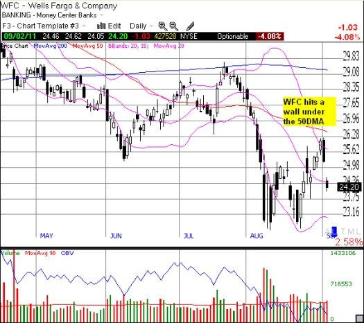 Well Fargo sells off sharply after rally right to the 50-day moving average (DMA)