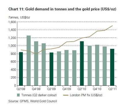 Gold Prices Compared to Gold Demand
