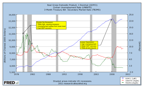Double Dip Recession Compared to Lesser Depression
