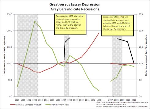 Great versus Lesser Depression