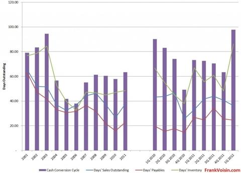 Air T, Inc. - Cash Conversion Cycle, 2001 - 1Q 2012