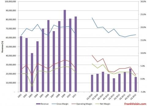 Air T, Inc. - Revenue and Margins, 2001 - 1Q 2012