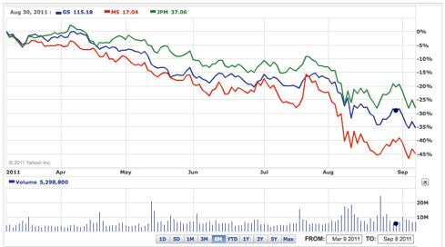 GS vs MS vs JPM 6-month chart