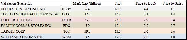 valuation statistics