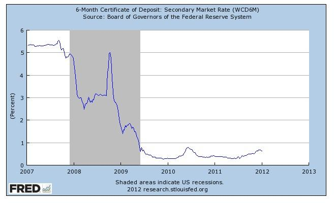 ^ Month CD rates on the secondary market