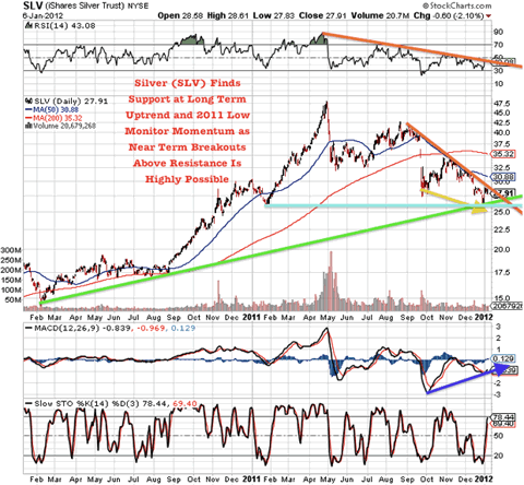 SLV iShares Silver Trust NYSE