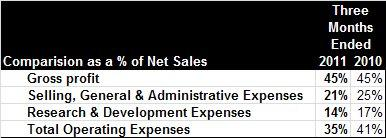 Monsanto Operating Expenses as a percentage of net sales