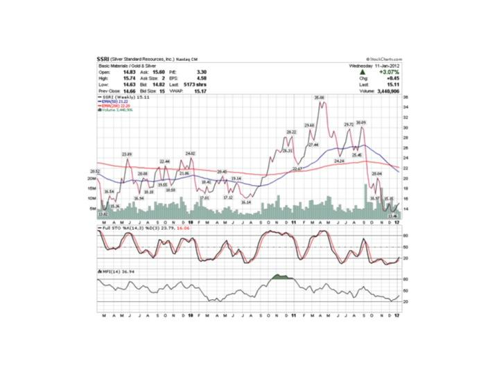 Description: http://stockcharts.com/c-sc/sc?s=SSRI&p=W&b=5&g=0&id=p48643962506&a=253492717&r=6851