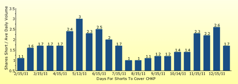 paid2trade.com number of days to cover short interest based on average daily trading volume for CHKP