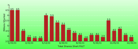 paid2trade.com short interest tool. The total short interest number of shares for FULT