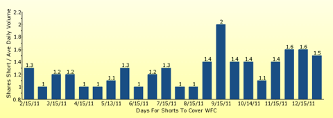 paid2trade.com number of days to cover short interest based on average daily trading volume for WFC