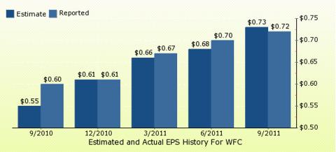 paid2trade.com Quarterly Estimates And Actual EPS results WFC