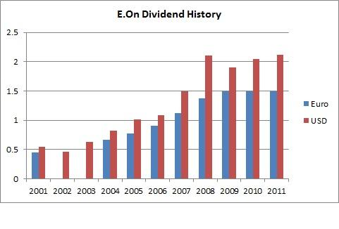 E.On Dividend History