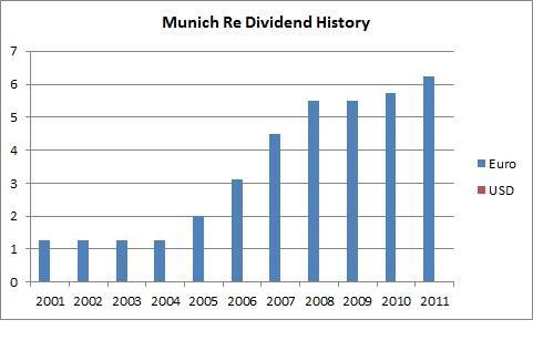 Munich Re Dividend History
