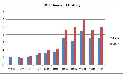 RWE Dividend History