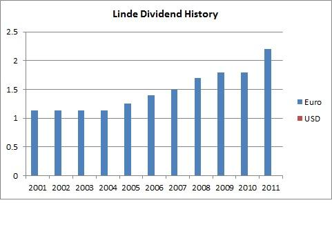 Linde Dividend History