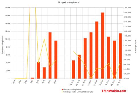 BOFI Holdings, Inc - Coverage Ratio, 2004 - 1Q 2012