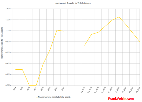 BOFI Holdings, Inc - Noncurrent Assets to Total Assets, 2004 - 1Q 2012