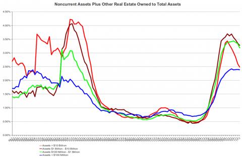 FDIC Noncurrent Assets to Total Assets, 1Q 1984 - 3Q 2011