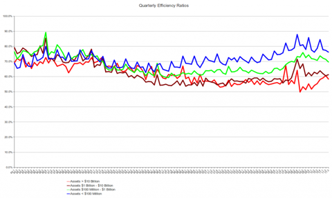 FDIC Quarterly Efficiency Ratios by Assets, 1Q 1984 - 3Q 2011