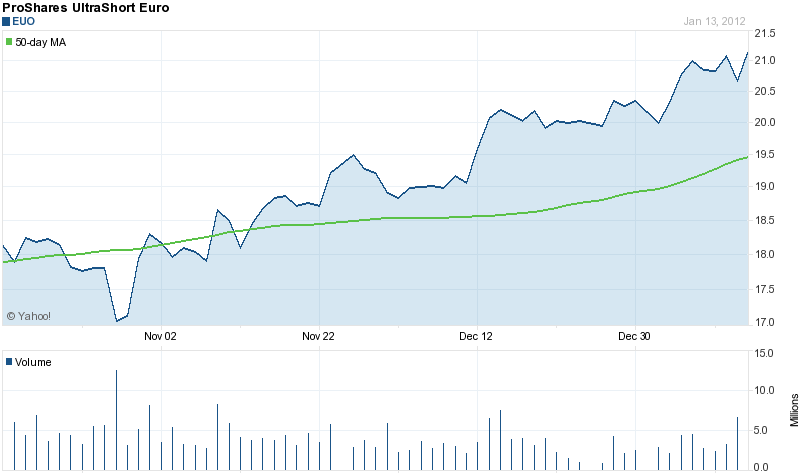 (c) Yahoo 3 month stock price of EUO