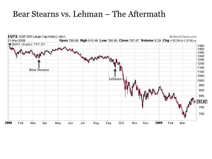 Case Studies in Liquidity Risk: JPMorgan Chase, Bear ...
