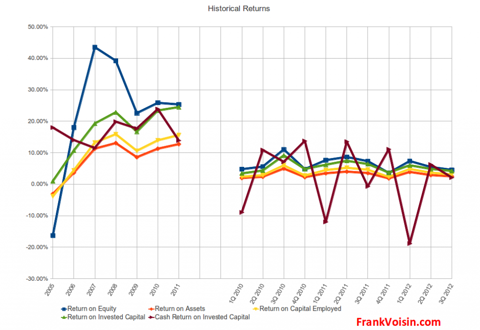 Maidenform Brands, Inc. - Historical Returns, 2005 - 3Q 2012