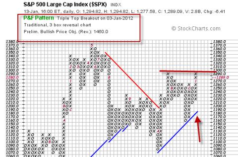 S&P 500 (SPY, IVV)
